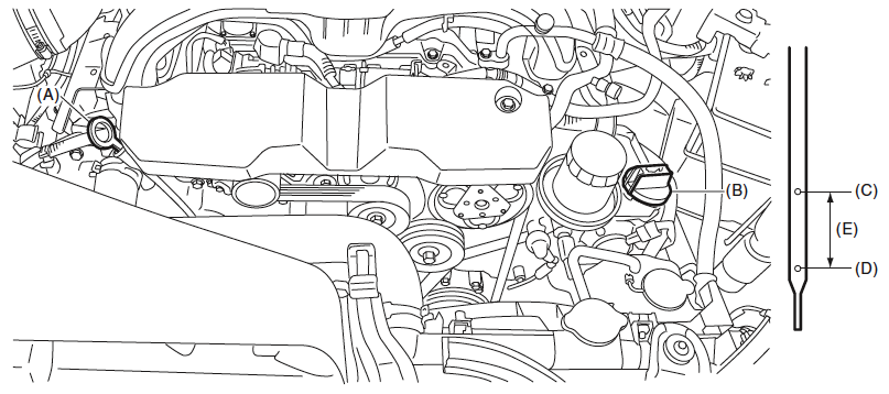 วิธีตรวจสอบระดับน้ำมันเครื่อง Subaru XV